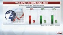 Welt-Index